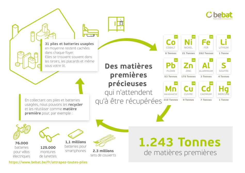 Infographie Wallonie FR