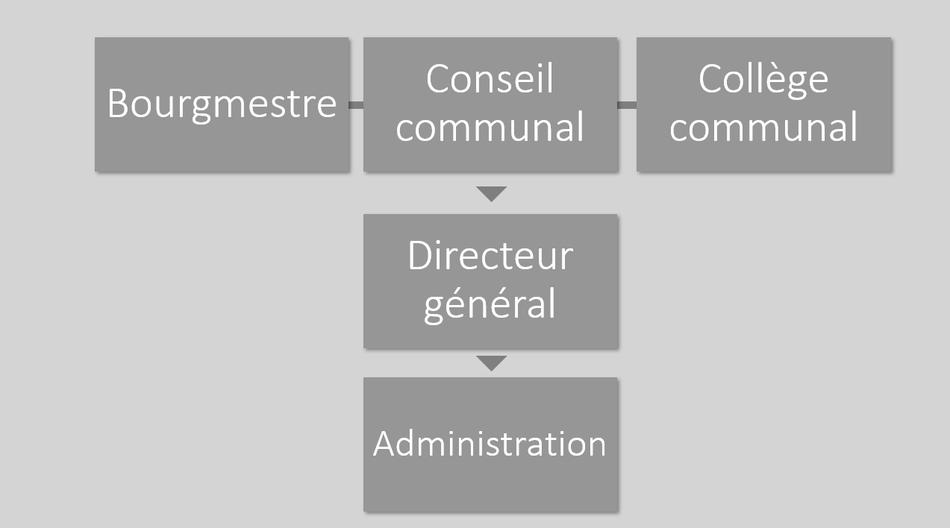 Administration schéma