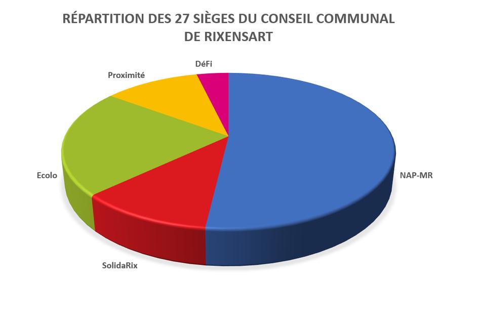 Composition CC